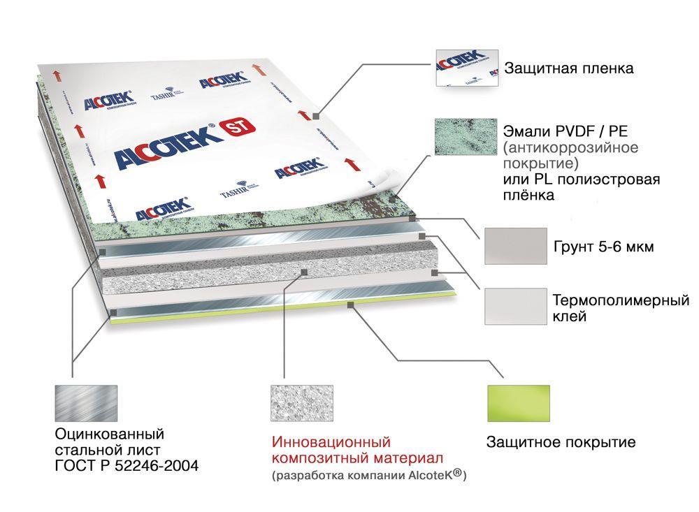 Структура стальной композитной панели AlcoteK St®